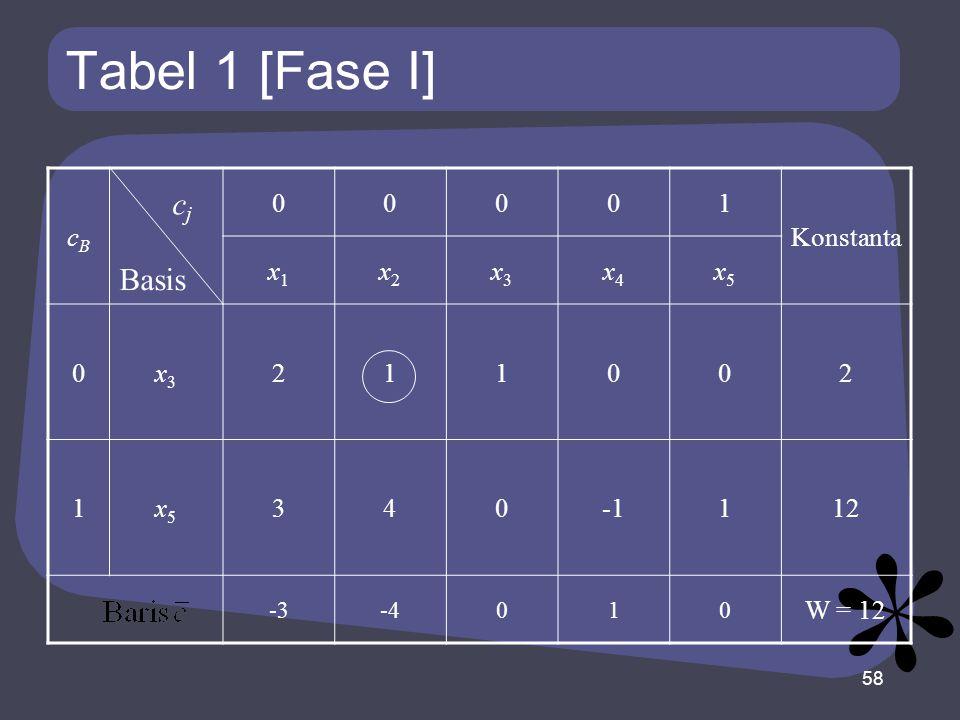 Tabel 1 [Fase I] cj Basis cB 1 Konstanta x1 x2 x3 x4 x5 2 3 4 -1 12